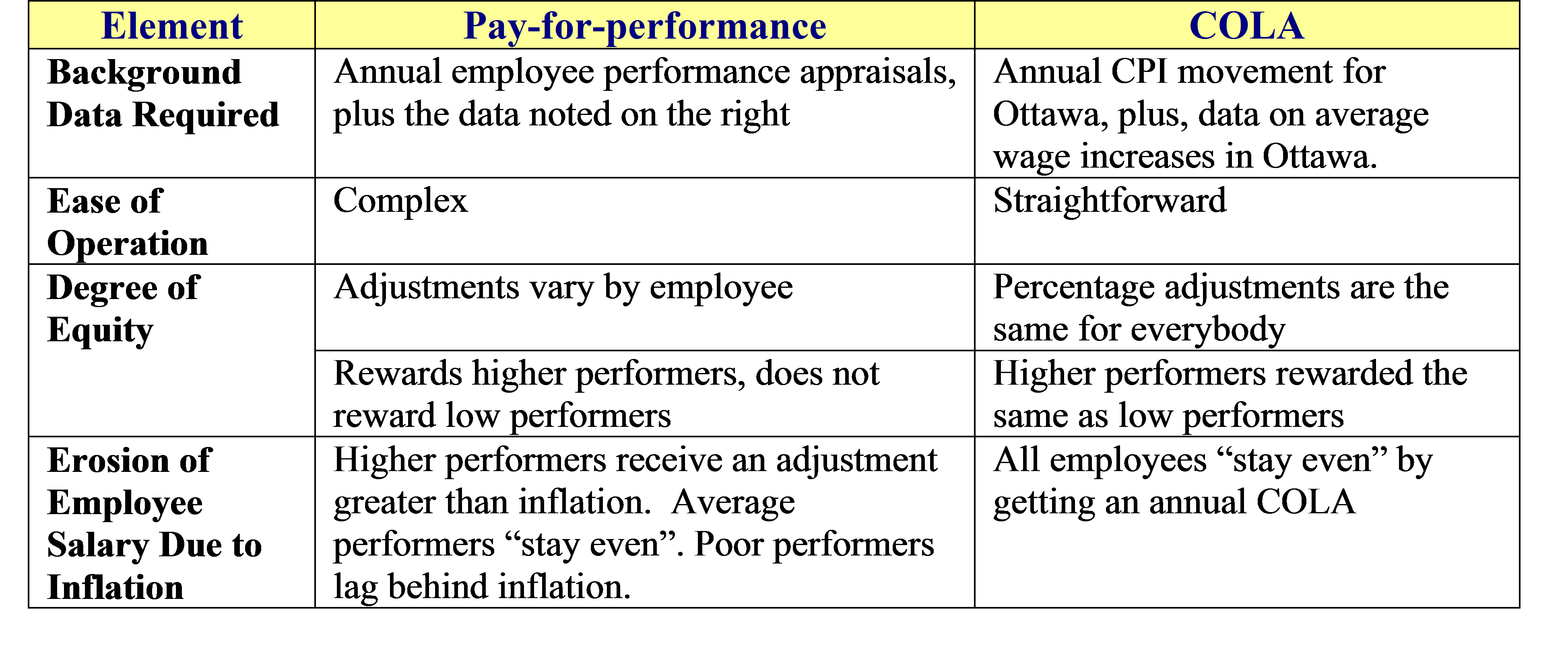 pay for performance COLA
