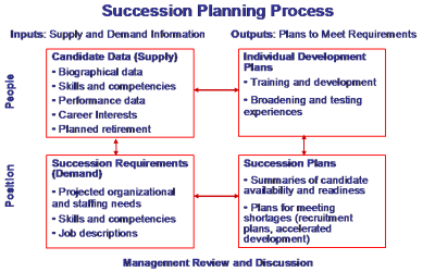Succession Planning Key to Success